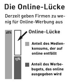Die Online-Lücke